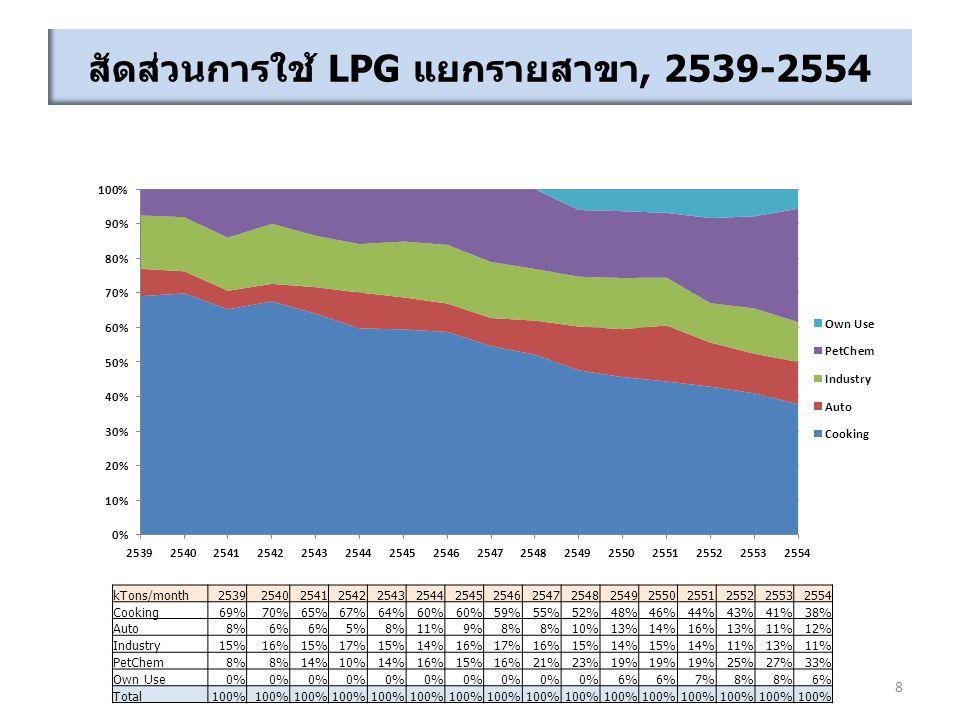 สัดส่วนการใช้ LPG แยกรายสาขา, 2539-2554 8 kTons/month2539254025412542254325442545254625472548254925502551255225532554 Cooking69%70%65%67%64%60% 59%55%52%48%46%44%43%41%38% Auto8%6% 5%8%11%9%8% 10%13%14%16%13%11%12% Industry15%16%15%17%15%14%16%17%16%15%14%15%14%11%13%11% PetChem8% 14%10%14%16%15%16%21%23%19% 25%27%33% Own Use0% 6% 7%8% 6% Total100%