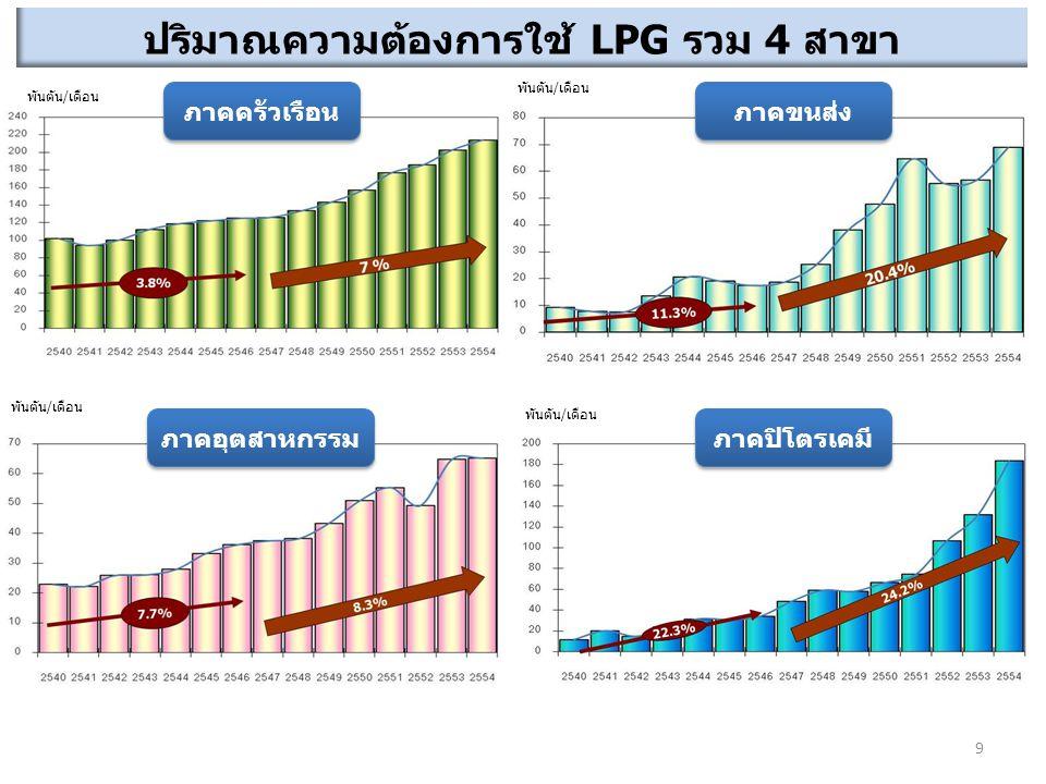 ปริมาณความต้องการใช้ LPG รวม 4 สาขา ภาคครัวเรือน ภาคขนส่ง ภาคอุตสาหกรรม ภาคปิโตรเคมี พันตัน/เดือน 9