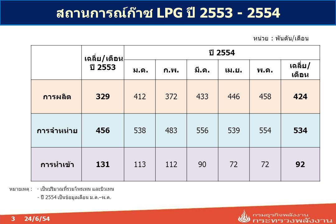 สถานการณ์ก๊าซ LPG ปี 2553 - 2554 24/6/543 เฉลี่ย/เดือน ปี 2553 ปี 2554 ม.ค.ก.พ.มี.ค.เม.ย.พ.ค. เฉลี่ย/ เดือน การผลิต329412372433446458424 การจำหน่าย456