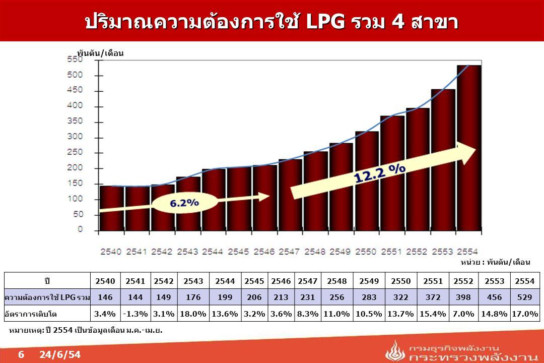 ปี254025412542254325442545254625472548254925502551255225532554 ความต้องการใช้ LPG รวม146144149176199206213231256283322372398456529 อัตราการเติบโต3.4%-1.3%3.1%18.0%13.6%3.2%3.6%8.3%11.0%10.5%13.7%15.4%7.0%14.8%17.0% พันตัน/เดือน ปริมาณความต้องการใช้ LPG รวม 4 สาขา หน่วย : พันตัน/เดือน หมายเหตุ: ปี 2554 เป็นข้อมูลเดือน ม.ค.-เม.ย.