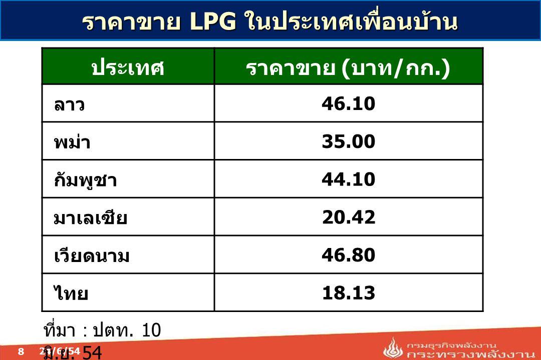 8 ราคาขาย LPG ในประเทศเพื่อนบ้าน 24/6/54 ประเทศราคาขาย (บาท/กก.) ลาว46.10 พม่า35.00 กัมพูชา44.10 มาเลเซีย20.42 เวียดนาม46.80 ไทย18.13 ที่มา : ปตท. 10