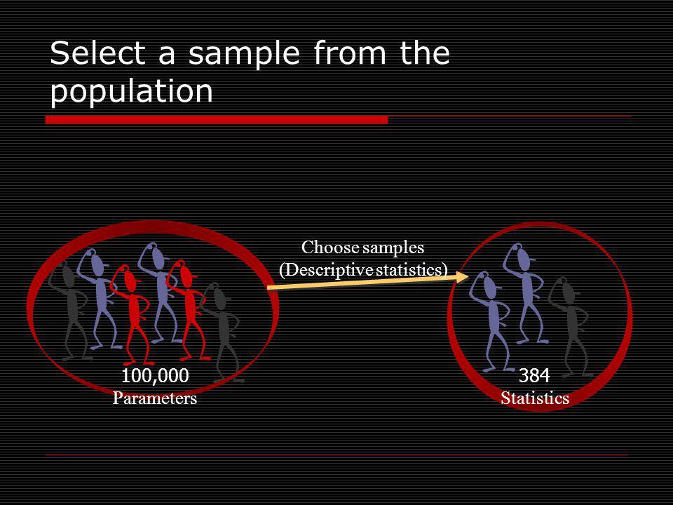 Select a sample from the population Choose samples (Descriptive statistics) 100,000 Parameters 384 Statistics