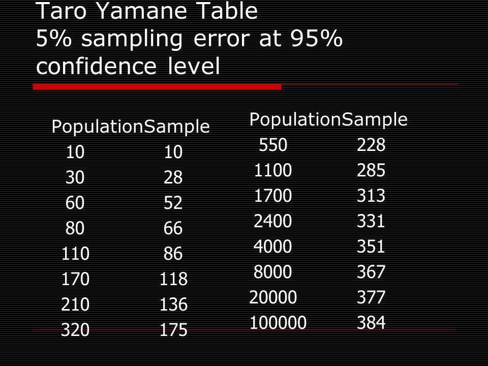 Taro Yamane Table 5% sampling error at 95% confidence level PopulationSample10 3028 6052 8066 11086 170118 210136 320175 PopulationSample 550228 11002