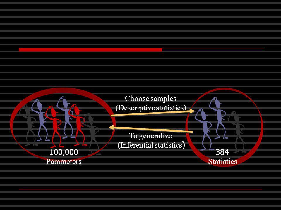 Choose samples (Descriptive statistics) To generalize (Inferential statistics) 100,000 Parameters 384 Statistics