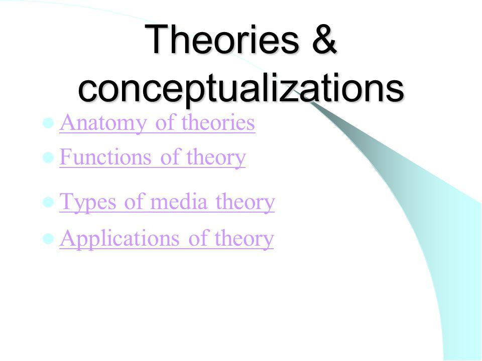 Anatomy of theories Definition of theory Components of theory Requirements of theory