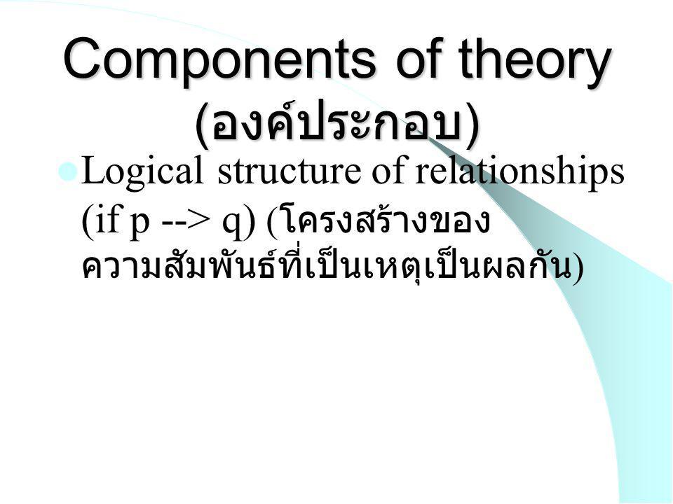 Components of theory ( องค์ประกอบ ) Generalizations about observables according to some common property ( การสามารถนำไปใช้กับ กรณีอื่นๆที่อยู่ภายใต้เงื่อนไข เหมือนๆกัน ) Applicability to actual experience ( ใช้ได้ในชีวิตจริง )