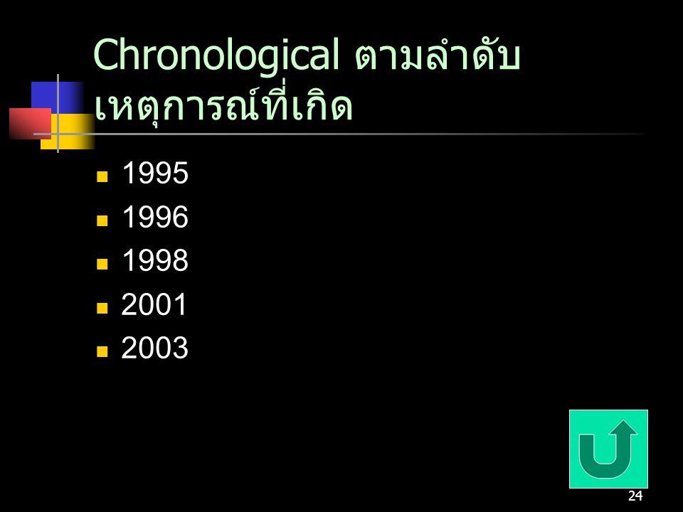 24 Chronological ตามลำดับ เหตุการณ์ที่เกิด 1995 1996 1998 2001 2003