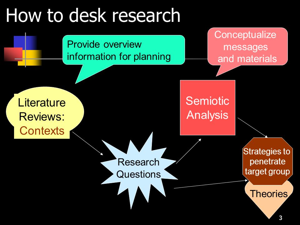14 Develop research outline to guide your literature review Definition Operation definition Conceptual definition Research articles Supporting materials for your arguments