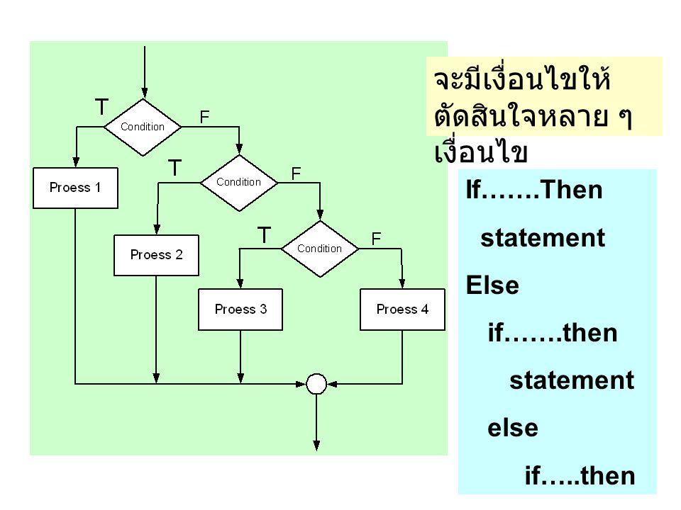 จะมีเงื่อนไขให้ ตัดสินใจหลาย ๆ เงื่อนไข If…….Then statement Else if…….then statement else if…..then