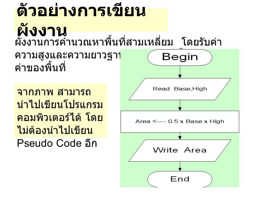 ตัวอย่างการเขียน ผังงาน ผังงานการคำนวณหาพื้นที่สามเหลี่ยม โดยรับค่า ความสูงและความยาวฐานเข้ามา จากนั้นคำนวณหา ค่าของพื้นที่ จากภาพ สามารถ นำไปเขียนโปร