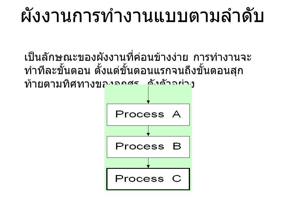 พิจารณาตัวอย่าง ผังงานตามลำดับ เมื่อพิจารณา เข้าใจดีแล้วทำ กิจกรรมปฏิบัติ ชิ้นที่ 2 ( ต่อครับ )