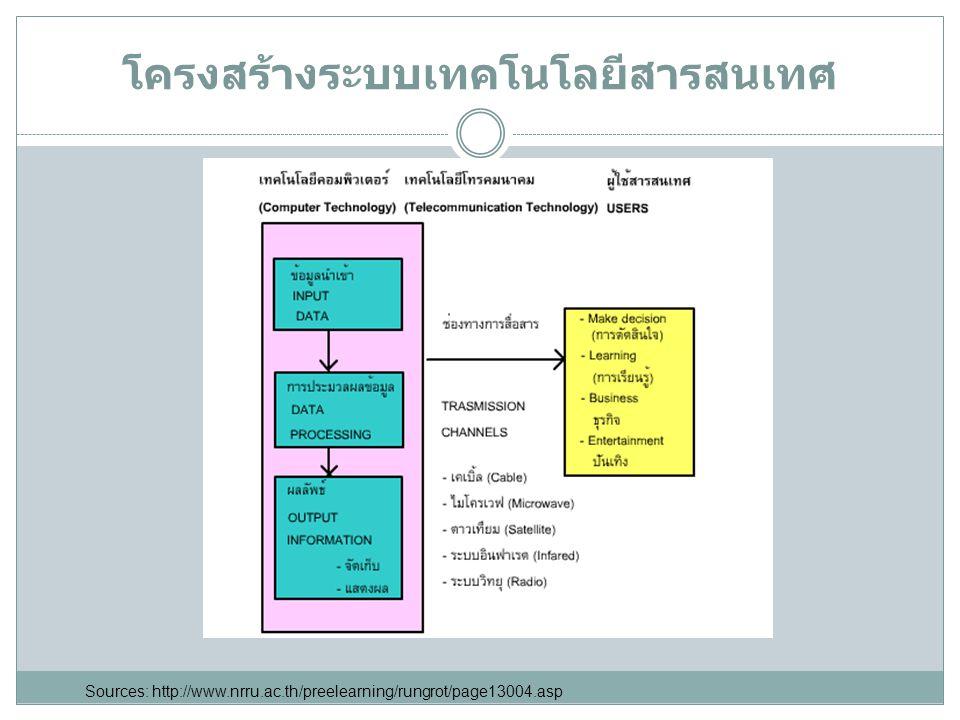 โครงสร้างระบบเทคโนโลยีสารสนเทศ Sources: http://www.nrru.ac.th/preelearning/rungrot/page13004.asp