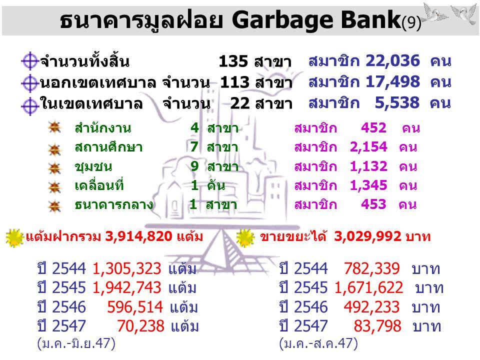 ธนาคารมูลฝอย Garbage Bank (9) จำนวนทั้งสิ้น 135 สาขา นอกเขตเทศบาล จำนวน 113 สาขา ในเขตเทศบาล จำนวน 22 สาขา สำนักงาน 4 สาขา สถานศึกษา 7 สาขา ชุมชน 9 สาขา เคลื่อนที่ 1 คัน ธนาคารกลาง 1 สาขา สมาชิก 22,036 คน สมาชิก 17,498 คน สมาชิก 5,538 คน สมาชิก 452 คน สมาชิก 2,154 คน สมาชิก 1,132 คน สมาชิก 1,345 คน สมาชิก 453 คน แต้มฝากรวม 3,914,820 แต้ม ปี 2544 1,305,323 แต้ม ปี 2545 1,942,743 แต้ม ปี 2546 596,514 แต้ม ปี 2547 70,238 แต้ม (ม.ค.-มิ.ย.47) ขายขยะได้ 3,029,992 บาท ปี 2544 782,339 บาท ปี 2545 1,671,622 บาท ปี 2546 492,233 บาท ปี 2547 83,798 บาท (ม.ค.-ส.ค.47)