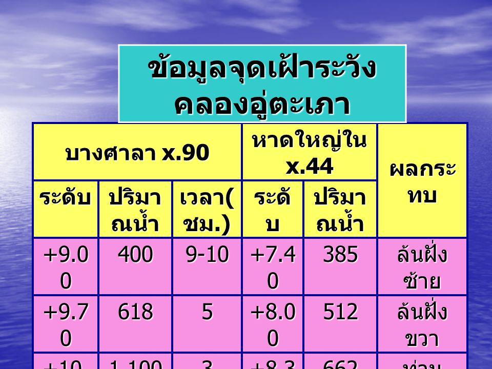 บางศาลา x.90 หาดใหญ่ใน x.44 ผลกระ ทบ ระดับ ปริมา ณน้ำ เวลา ( ชม.) ระดั บ ปริมา ณน้ำ +9.0 0 4009-10 +7.4 0 385 ล้นฝั่ง ซ้าย +9.7 0 6185 +8.0 0 512 ล้นฝ