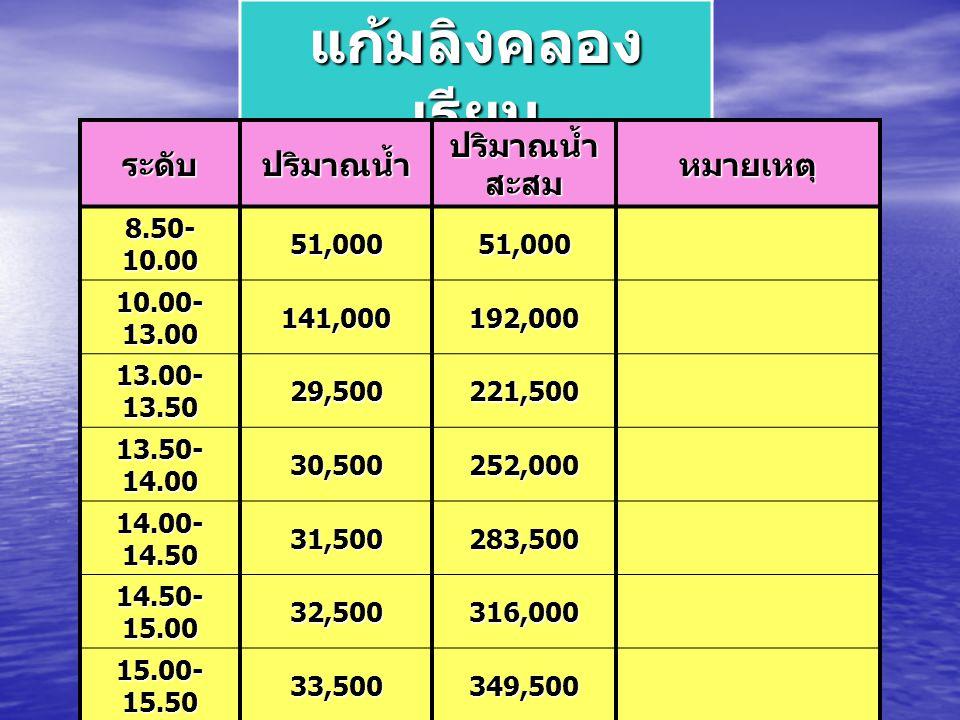 แก้มลิงคลอง เรียน ระดับปริมาณน้ำ ปริมาณน้ำ สะสม หมายเหตุ 8.50- 10.00 51,00051,000 10.00- 13.00 141,000192,000 13.00- 13.50 29,500221,500 13.50- 14.00