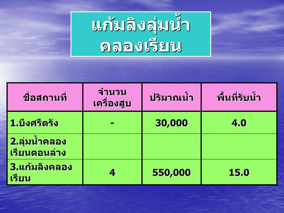 แก้มลิงลุ่มน้ำ คลองเรียน ชื่อสถานที่ จำนวน เครื่องสูบ ปริมาณน้ำพื้นที่รับน้ำ 1. บึงศรีตรัง -30,0004.0 2. ลุ่มน้ำคลอง เรียนตอนล่าง 3. แก้มลิงคลอง เรียน