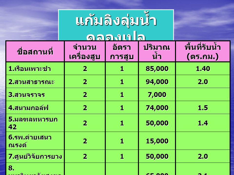 แก้มลิงลุ่มน้ำ คลองเปล ชื่อสถานที่ จำนวน เครื่องสูบ อัตรา การสูบ ปริมาณ น้ำ พื้นที่รับน้ำ ( ตร. กม.) 1. เรือนเพาะชำ 2185,0001.40 2. สวนสาธารณะ 2194,00
