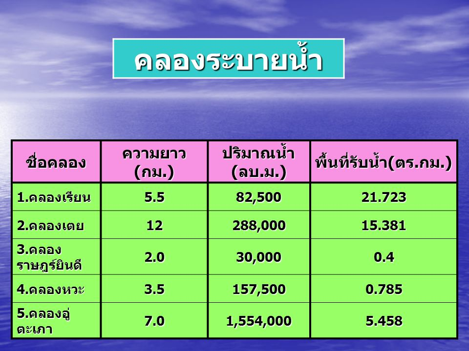 คลองระบายน้ำ ชื่อคลอง ความยาว ( กม.) ปริมาณน้ำ ( ลบ. ม.) พื้นที่รับน้ำ ( ตร. กม.) 1. คลองเรียน 5.582,50021.723 2. คลองเตย 12288,00015.381 3. คลอง ราษฎ