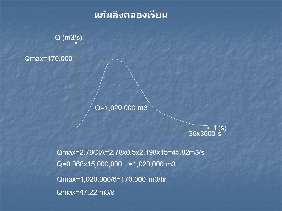 Q (m3/s) Qmax=170,000 t (s) Q=1,020,000 m3 36x3600 s Q=0.068x15,000,000 =1,020,000 m3 Qmax=1,020,000/6=170,000 m3/hr Qmax=47.22 m3/s แก้มลิงคลองเรียน