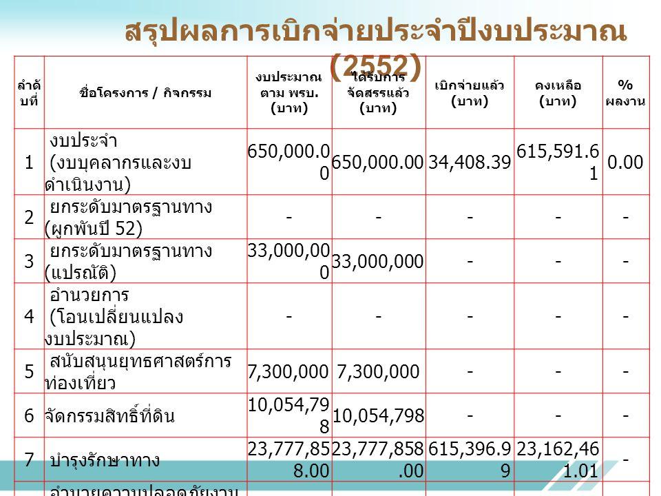 สรุปผลการเบิกจ่ายประจำปีงบประมาณ (2552) ลำดั บที่ ชื่อโครงการ / กิจกรรม งบประมาณ ตาม พรบ. ( บาท ) ได้รับการ จัดสรรแล้ว ( บาท ) เบิกจ่ายแล้ว ( บาท ) คง