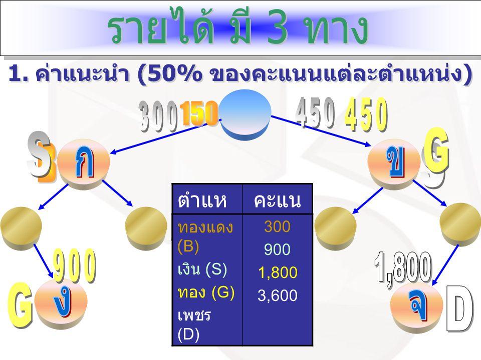 ตำแห น่ง คะแน น ทองแดง (B) เงิน (S) ทอง (G) เพชร (D) 300 900 1,800 3,600