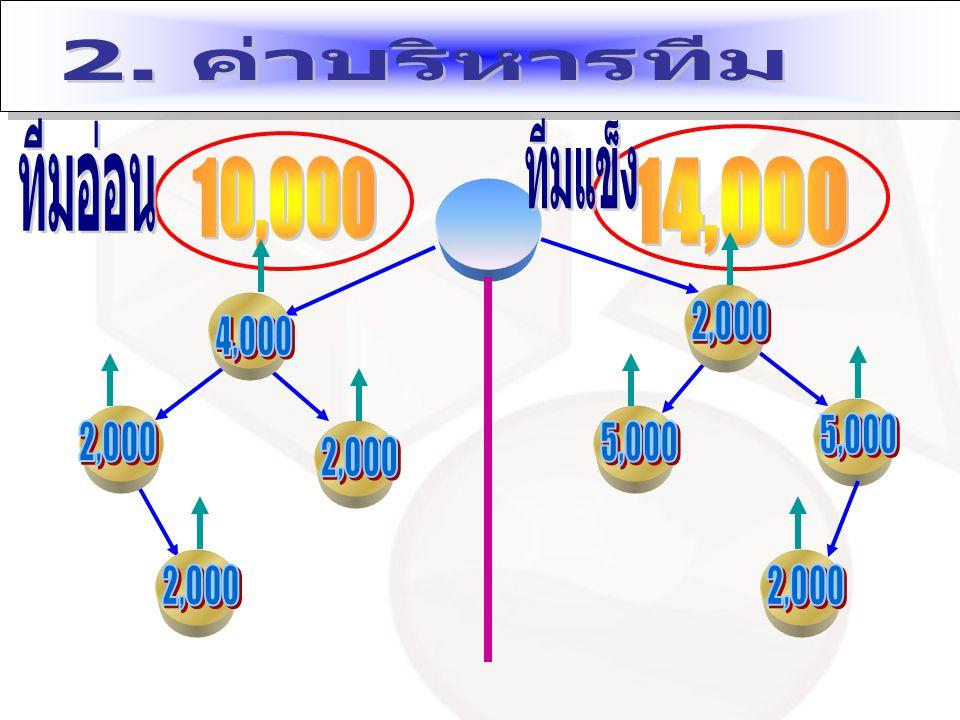 ตำแหน่งค่าบริหารทีมเป็นเงิน ทอง (G) 32% x 10,0003,200 เงิน (S) 30% x 10,0003,000 เพชร (D) 35% x 10,0003,500 ทองแดง (B) 25% x 10,0002,500