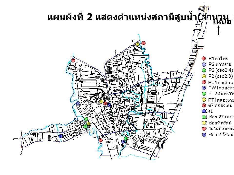 แผนผังที่ 2 แสดงตำแหน่งสถานีสูบน้ำ ( จำนวน 14 สถานี ) เหนือ 1 2 3 4 5 6 7 8 9 10 11 12 13 P1 ท่าไทร P2 ท่าทราย P2 (cso2.4) PU1 ท่าเคียน P2 (cso2.3) PW