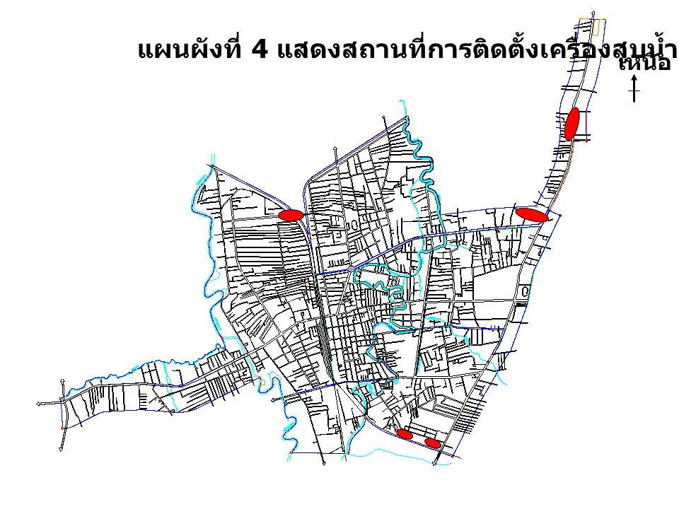 แผนผังที่ 4 แสดงสถานที่การติดตั้งเครื่องสูบน้ำ ( งานป้องกันฯ ) เหนือ