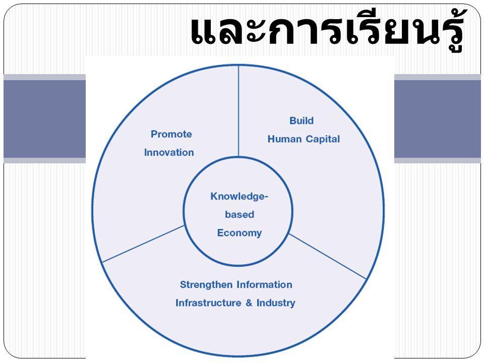 ระดับการใช้ web สนับสนุน การเรียนการสอน Five Levels of Web Use Level 1: Information Web Use ( ผู้บริโภค ) Level 2: Supplementary Web use ( ผู้ผลิตเล็ก ๆ น้อย ๆ เช่น เอา Course Syllabus, เอกสารประกอบการสอนขึ้น Web) Level 3: Complimentary Web use ( เช่น การทำ Courseware) Level 4: Communal Web use (online teaching/learning บางส่วน ) Level 5: Immerse Web Use (online teaching/learning เกือบ 100%) (1st SEAMEO Education Congress, 2544)