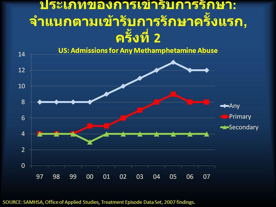 ประเภทของการเข้ารับการรักษา : จำแนกตามเข้ารับการรักษาครั้งแรก, ครั้งที่ 2 US: Admissions for Any Methamphetamine Abuse SOURCE: SAMHSA, Office of Applied Studies, Treatment Episode Data Set, 2007 findings.