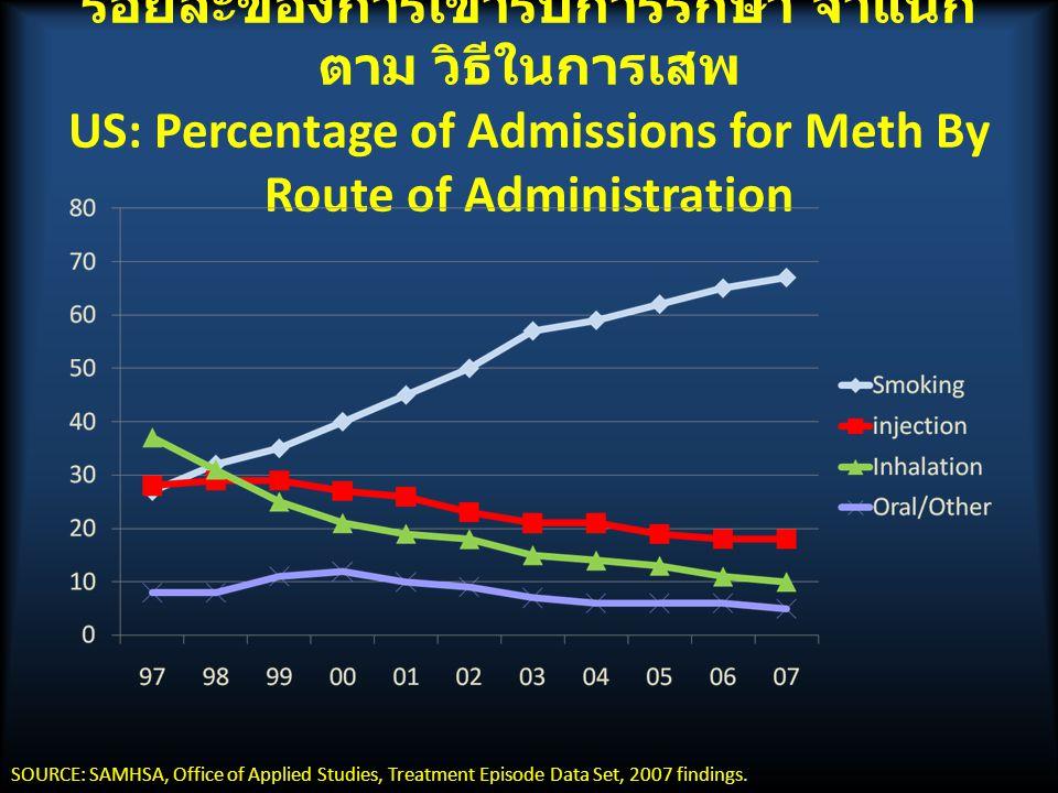 ร้อยละของการเข้ารับการรักษา จำแนก ตาม วิธีในการเสพ US: Percentage of Admissions for Meth By Route of Administration SOURCE: SAMHSA, Office of Applied Studies, Treatment Episode Data Set, 2007 findings.