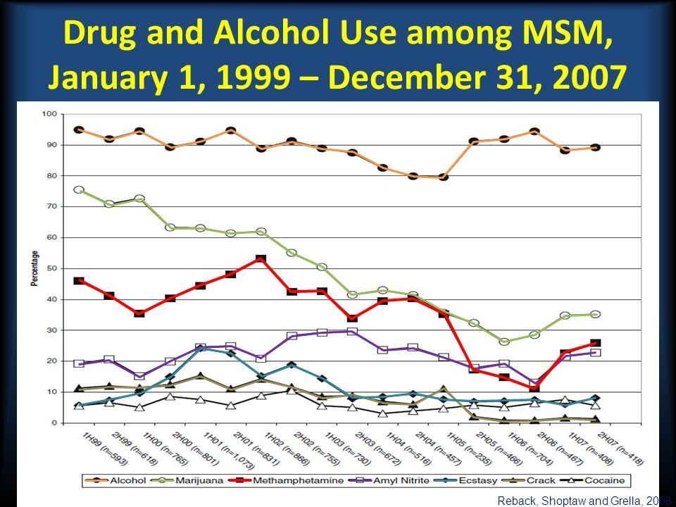 Drug and Alcohol Use among MSM, January 1, 1999 – December 31, 2007 Reback, Shoptaw and Grella, 2008