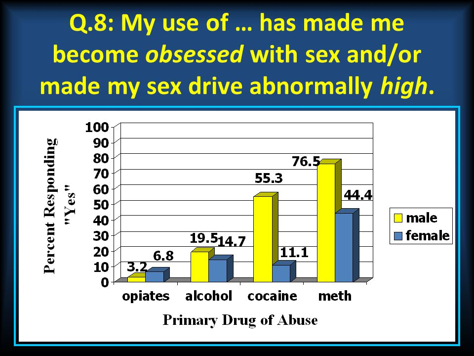 Q.8: My use of … has made me become obsessed with sex and/or made my sex drive abnormally high.