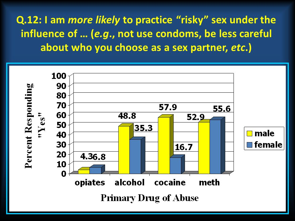 "Q.12: I am more likely to practice ""risky"" sex under the influence of … (e.g., not use condoms, be less careful about who you choose as a sex partner,"