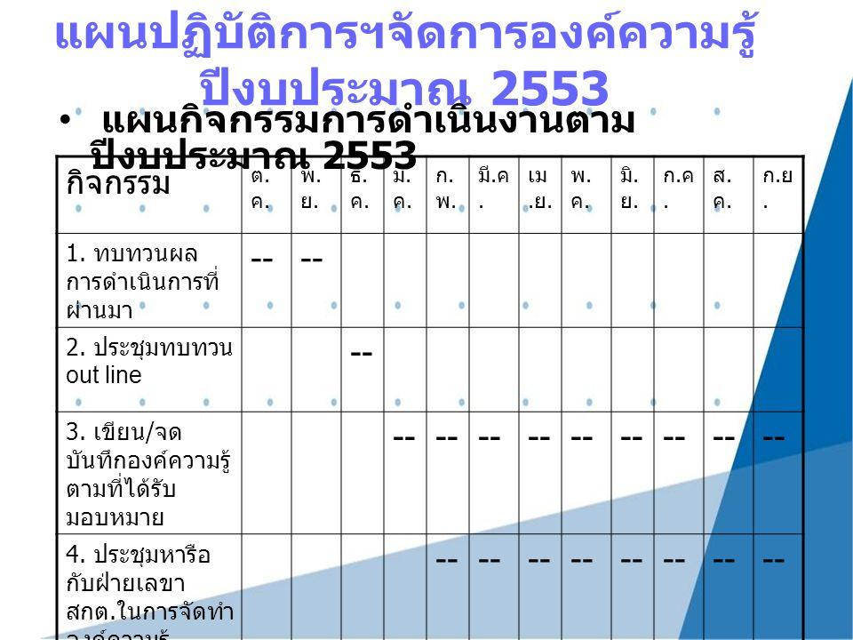 แผนปฏิบัติการฯจัดการองค์ความรู้ ปีงบประมาณ 2553 แผนกิจกรรมการดำเนินงานตาม ปีงบประมาณ 2553 กิจกรรม ต.ค.ต.ค. พ.ย.พ.ย. ธ.ค.ธ.ค. ม.ค.ม.ค. ก.พ.ก.พ. มี. ค.
