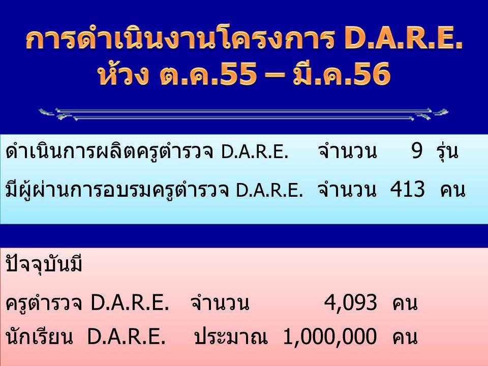ดำเนินการผลิตครูตำรวจ D.A.R.E. จำนวน 9 รุ่น มีผู้ผ่านการอบรมครูตำรวจ D.A.R.E. จำนวน 413 คน ดำเนินการผลิตครูตำรวจ D.A.R.E. จำนวน 9 รุ่น มีผู้ผ่านการอบร