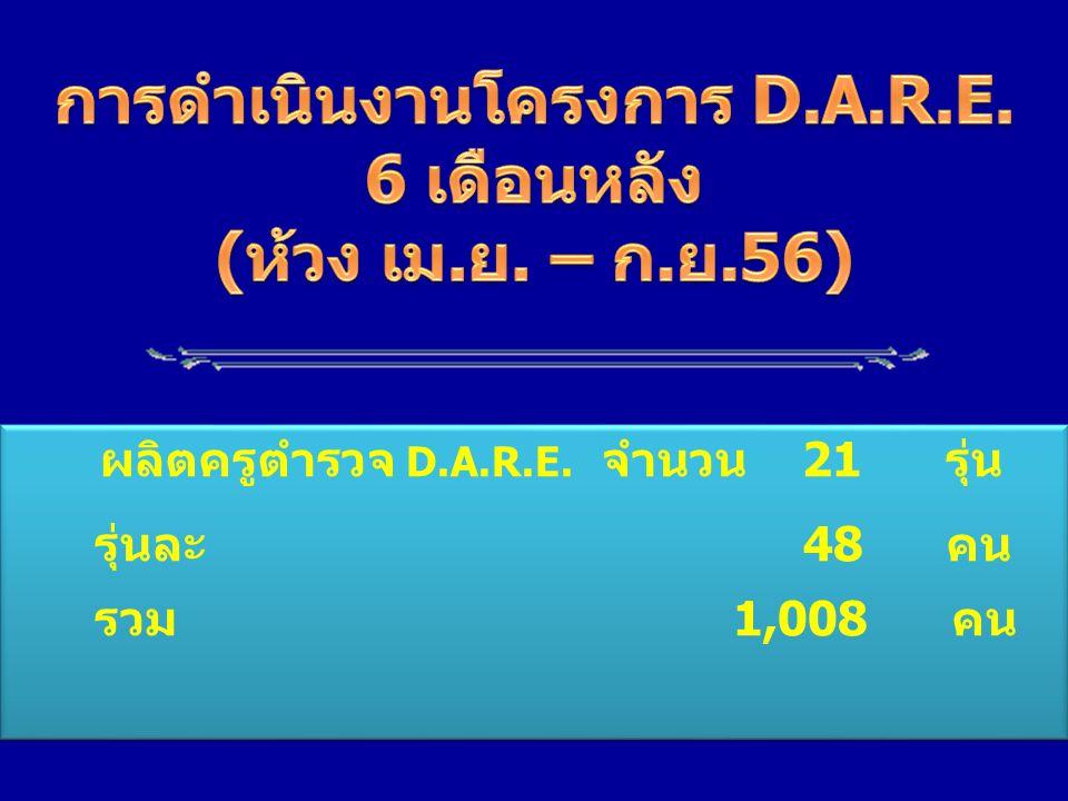 ผลิตครูตำรวจ D.A.R.E. จำนวน 21 รุ่น รุ่นละ 48 คน รวม 1,008 คน ผลิตครูตำรวจ D.A.R.E. จำนวน 21 รุ่น รุ่นละ 48 คน รวม 1,008 คน