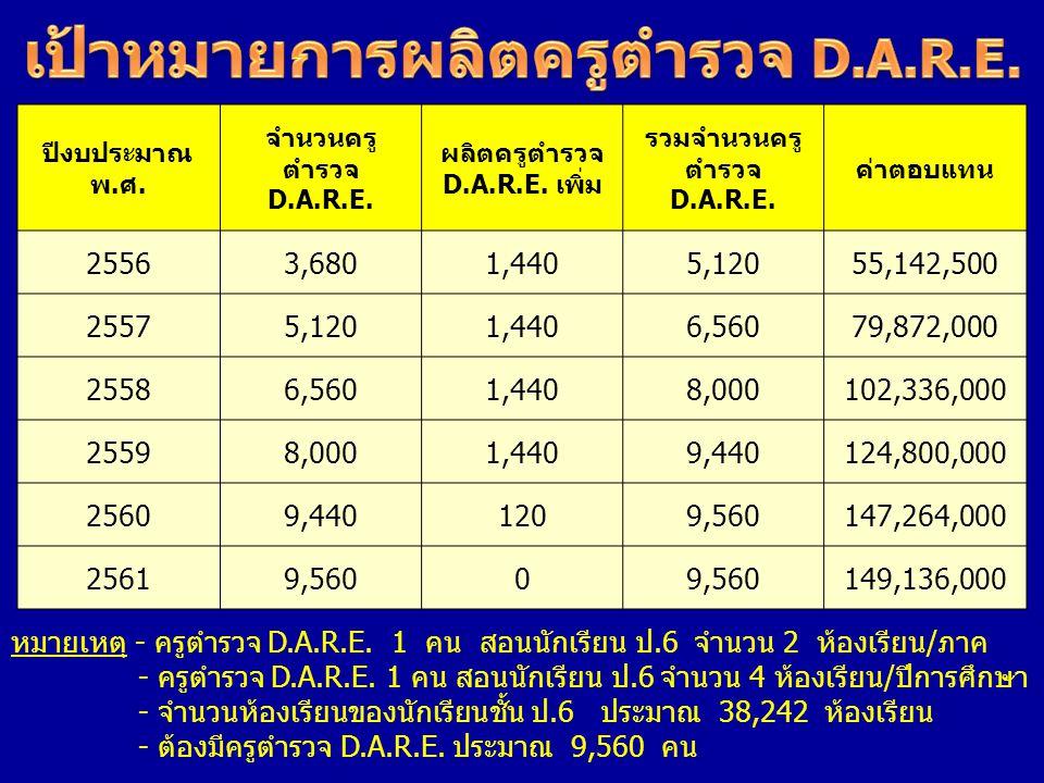 ปีงบประมาณ พ.ศ. จำนวนครู ตำรวจ D.A.R.E. ผลิตครูตำรวจ D.A.R.E. เพิ่ม รวมจำนวนครู ตำรวจ D.A.R.E. ค่าตอบแทน 25563,6801,4405,12055,142,500 25575,1201,4406
