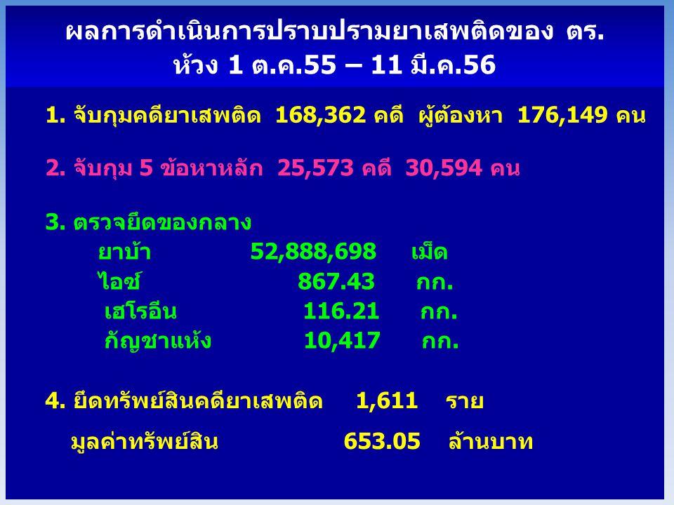 เปรียบเทียบการจับกุมตามข้อหา ปีงบประมาณ 2555 กับ 2556 (ห้วง 1 ต.ค.