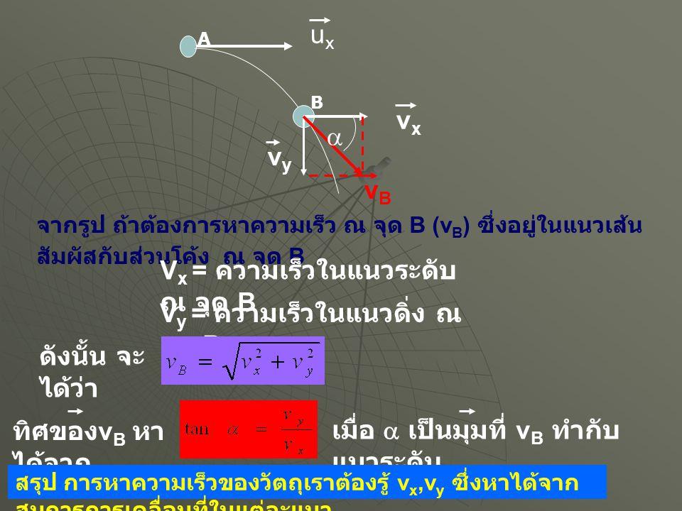 uxux vxvx vyvy vBvB  จากรูป ถ้าต้องการหาความเร็ว ณ จุด B (v B ) ซึ่งอยู่ในแนวเส้น สัมผัสกับส่วนโค้ง ณ จุด B V x = ความเร็วในแนวระดับ ณ จุด B V y = คว