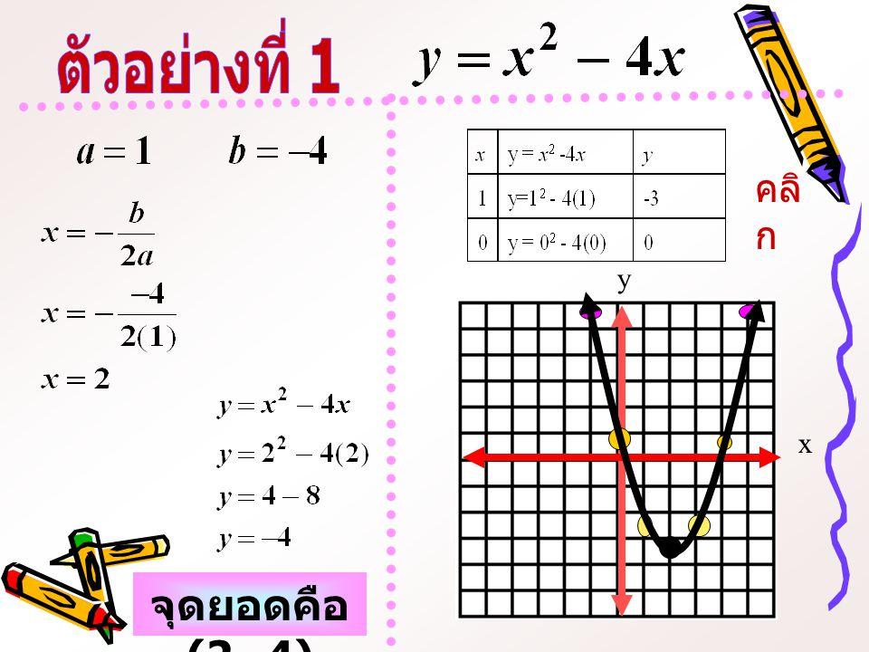 จุดยอดคือ (2,-4) x y คลิ ก