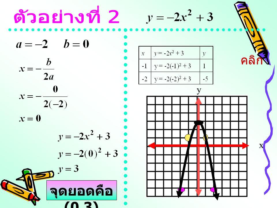 จุดยอดคือ (3,-5) x y คลิก