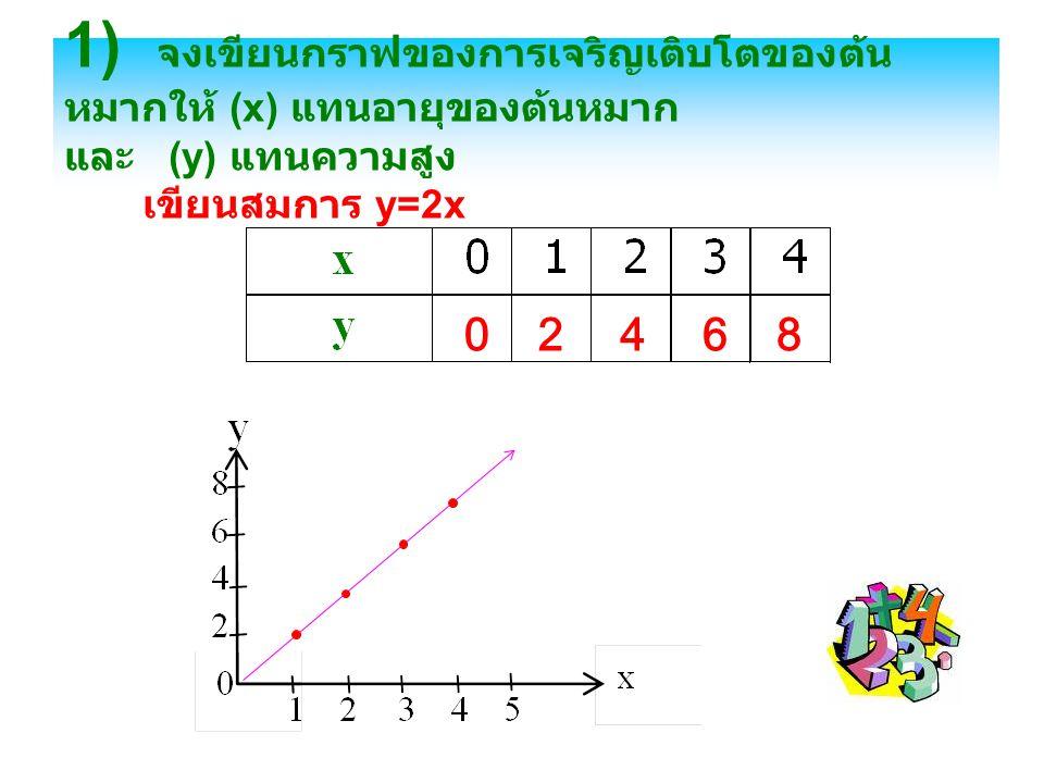 1) จงเขียนกราฟของการเจริญเติบโตของต้น หมากให้ (x) แทนอายุของต้นหมาก และ (y) แทนความสูง เขียนสมการ y=2x 02468