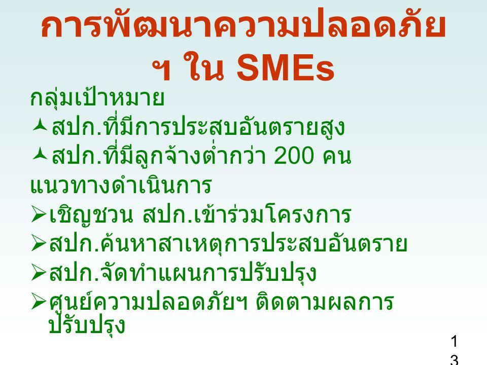 การพัฒนาความปลอดภัย ฯ ใน SMEs กลุ่มเป้าหมาย สปก. ที่มีการประสบอันตรายสูง สปก. ที่มีลูกจ้างต่ำกว่า 200 คน แนวทางดำเนินการ  เชิญชวน สปก. เข้าร่วมโครงกา