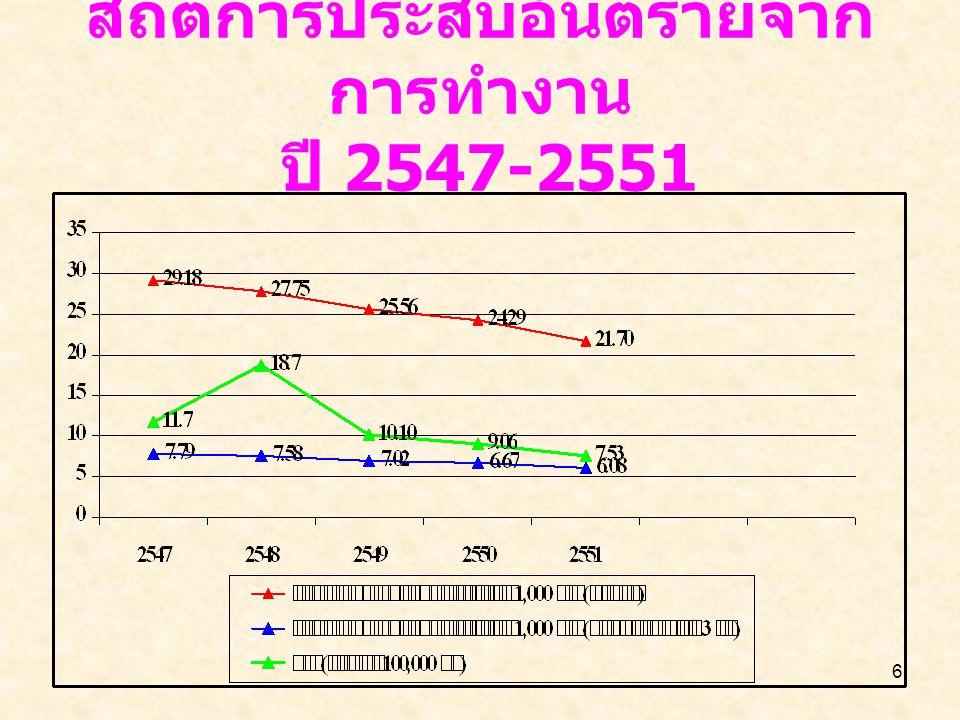 6 สถิติการประสบอันตรายจาก การทำงาน ปี 2547-2551