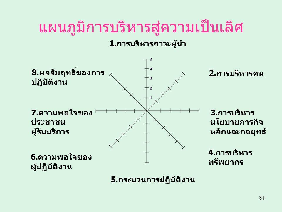 31 แผนภูมิการบริหารสู่ความเป็นเลิศ 1.การบริหารภาวะผู้นำ 2.การบริหารคน 3.การบริหาร นโยบายภารกิจ หลักและกลยุทธ์ 4.การบริหาร ทรัพยากร 5.กระบวนการปฏิบัติง