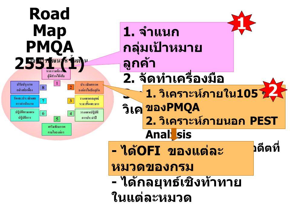 1.ทำกรอบนโยบายแผน ยุทธศาสตร์ 2. จัดทำ Strategy Map (SM) ของกรม 3.