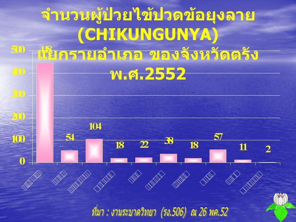 อัตราป่วยไข้ปวดข้อยุงลาย (CHIKUNGUNYA) แยกรายอำเภอ ของจังหวัดตรัง พ. ศ.2552 อัตราป่วยต่อแสน ประชากร