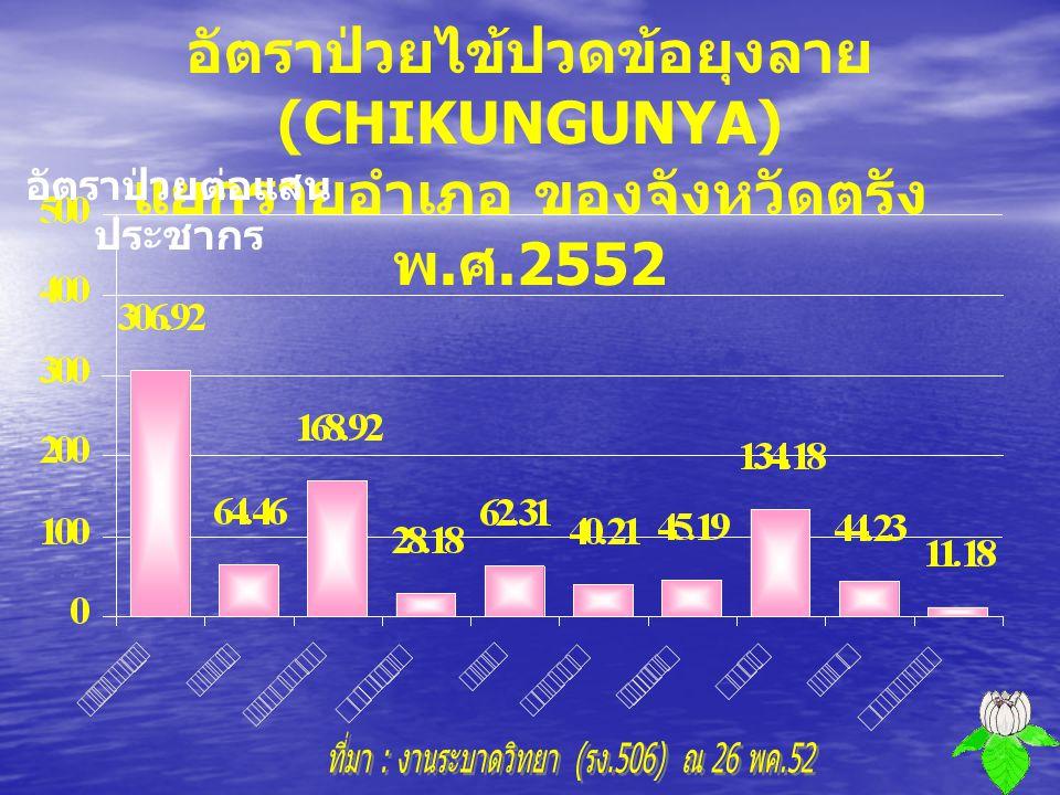 จำนวนผู้ป่วยไข้ปวดข้อยุงลาย (CHIKUNGUNYA) จำแนกตามกลุ่มอายุ ของจังหวัดตรัง พ. ศ.2552 จำนวน ( คน )