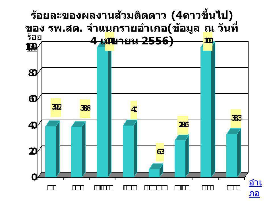 ร้อยละของผลงานส้วมติดดาว (4 ดาวขึ้นไป ) ของ รพ. สต. จำแนกรายอำเภอ ( ข้อมูล ณ วันที่ 4 เมษายน 2556) อำเ ภอ ร้อย ละ